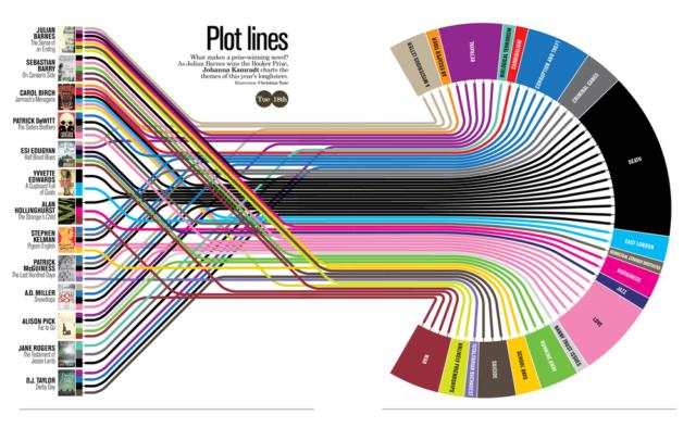 Plot lines